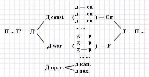 ФормулаКругооборотПроизводитКапитала