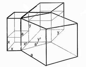 Доказательство теоремы Ферма